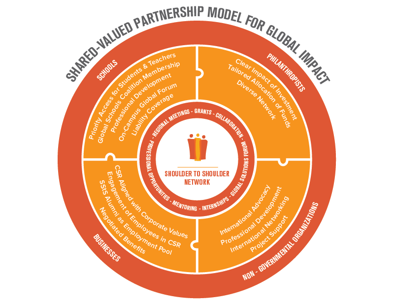 SSTS Partnership Model Web